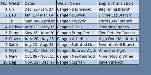 calendar-welsh